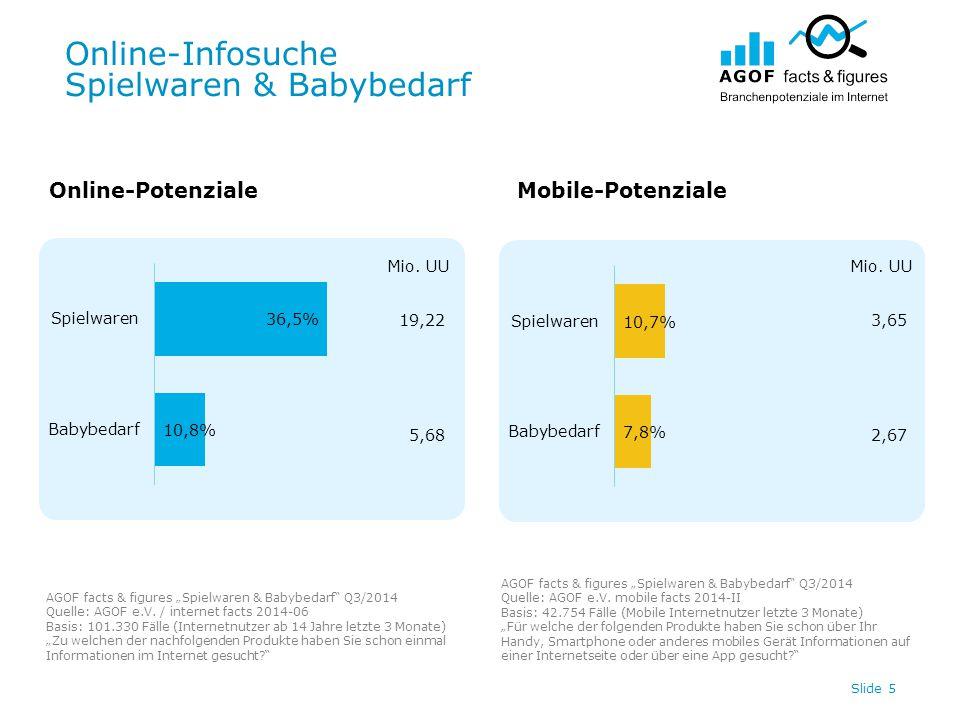 """Online-Infosuche Spielwaren & Babybedarf Slide 5 Online-PotenzialeMobile-Potenziale AGOF facts & figures """"Spielwaren & Babybedarf Q3/2014 Quelle: AGOF e.V."""