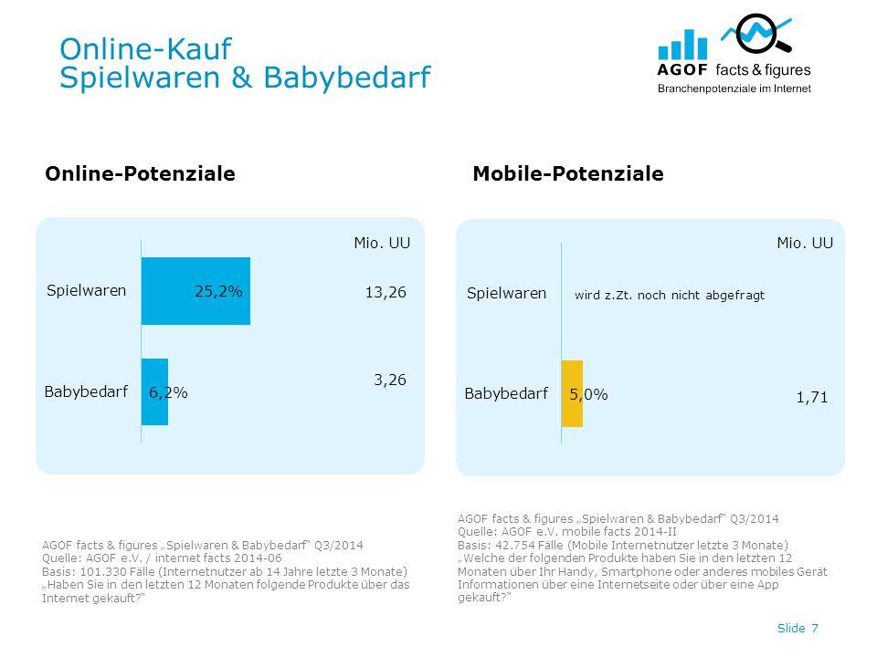 Online-Kauf Spielwaren & Babybedarf Slide 7 Online-PotenzialeMobile-Potenziale 13,26 3,26 Mio.