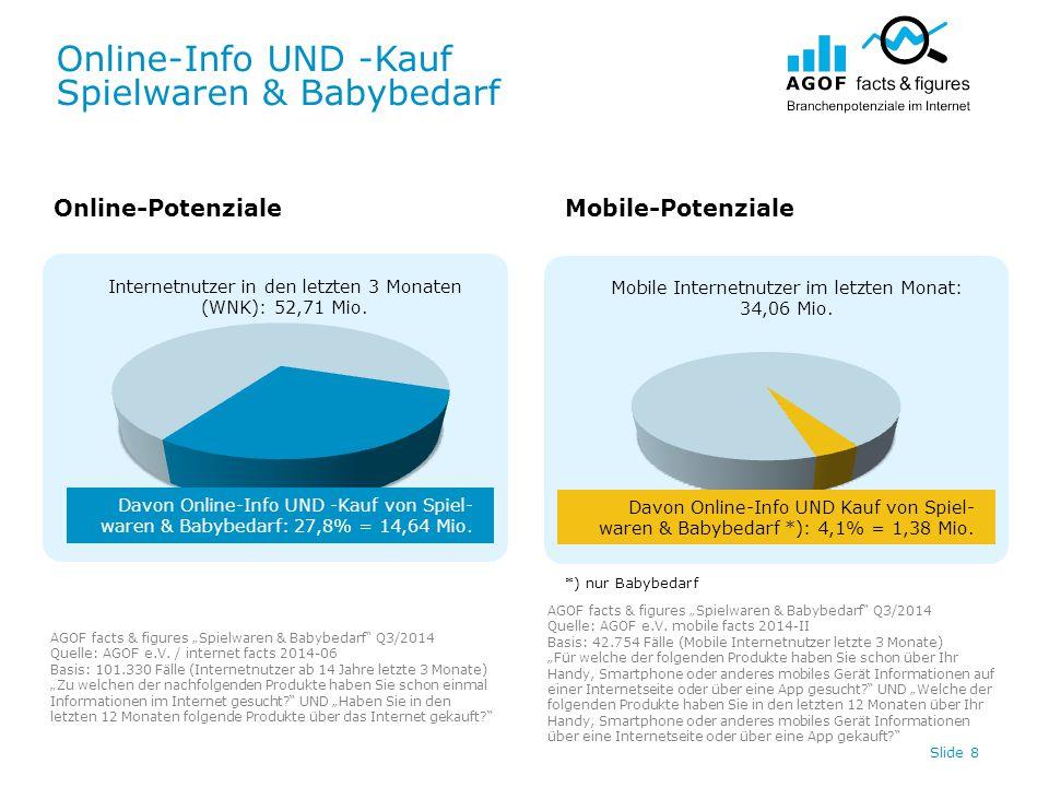 Online-Info UND -Kauf Spielwaren & Babybedarf Slide 8 Internetnutzer in den letzten 3 Monaten (WNK): 52,71 Mio.