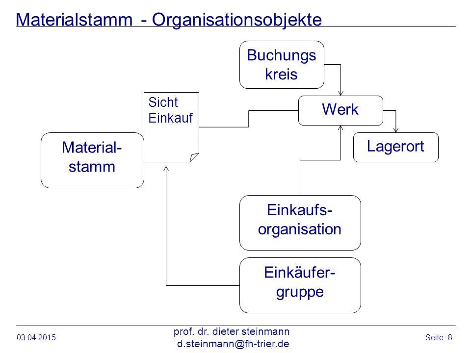 Materialstamm - Organisationsobjekte 03.04.2015 prof. dr. dieter steinmann d.steinmann@fh-trier.de Seite: 8 Buchungs kreis Werk Lagerort Einkaufs- org