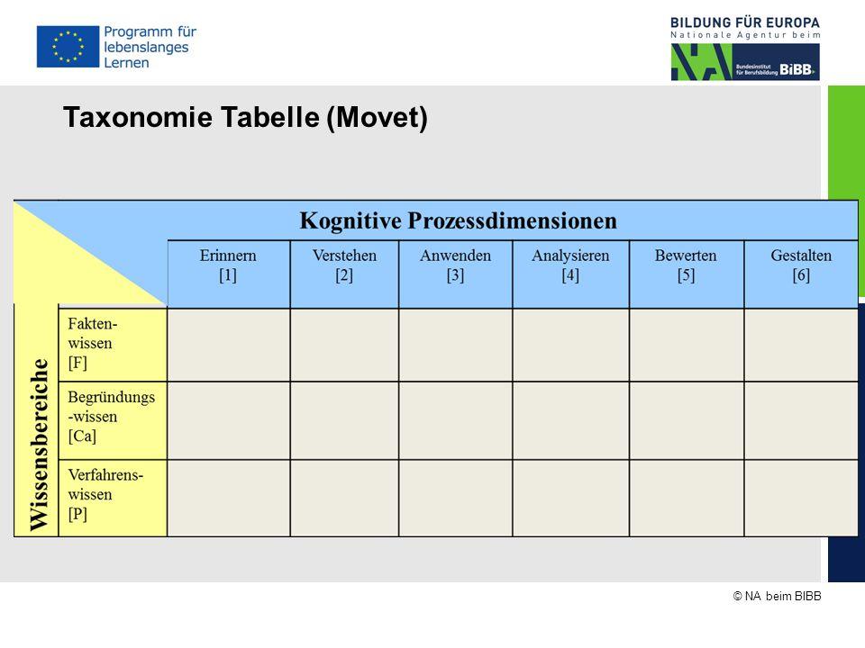© NA beim BIBB Taxonomie Tabelle (Movet)