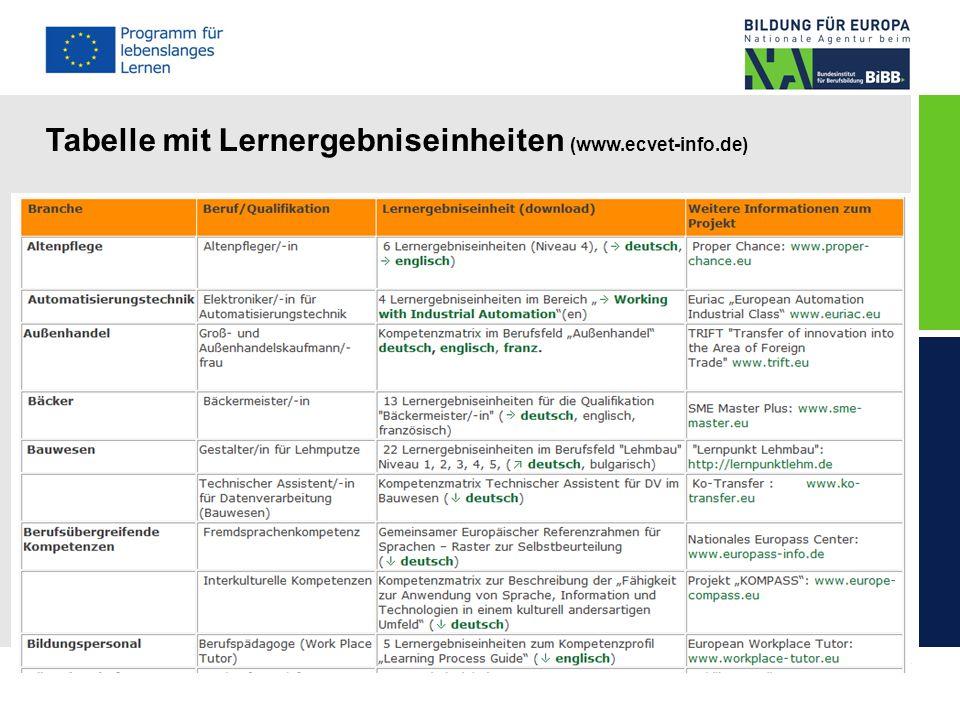 © NA beim BIBB Tabelle mit Lernergebniseinheiten (www.ecvet-info.de)