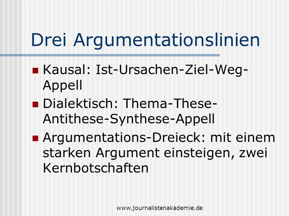 www.journalistenakademie.de Drei Argumentationslinien Kausal: Ist-Ursachen-Ziel-Weg- Appell Dialektisch: Thema-These- Antithese-Synthese-Appell Argumentations-Dreieck: mit einem starken Argument einsteigen, zwei Kernbotschaften