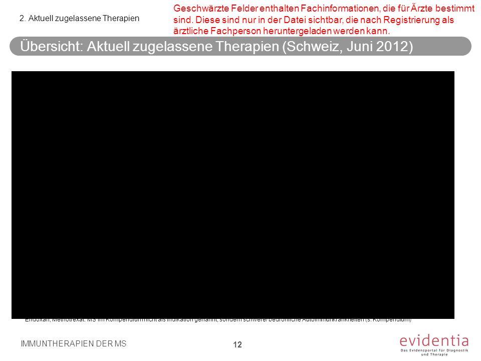 Übersicht: Aktuell zugelassene Therapien (Schweiz, Juni 2012) IMMUNTHERAPIEN DER MS 12 2. Aktuell zugelassene Therapien Endoxan, Methotrexat: MS im Ko