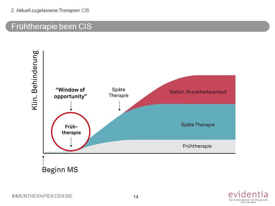 Time Frühtherapie beim CIS IMMUNTHERAPIEN DER MS 14 2. Aktuell zugelassene Therapien: CIS