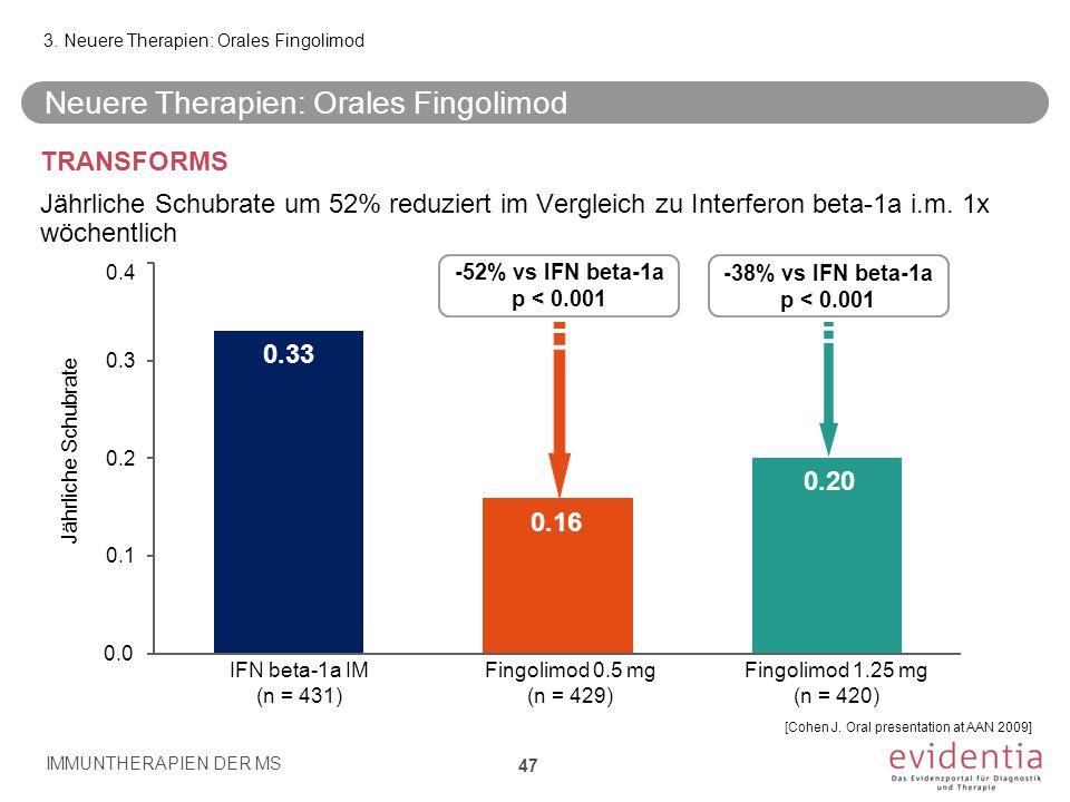 TRANSFORMS Jährliche Schubrate um 52% reduziert im Vergleich zu Interferon beta-1a i.m. 1x wöchentlich Neuere Therapien: Orales Fingolimod IMMUNTHERAP