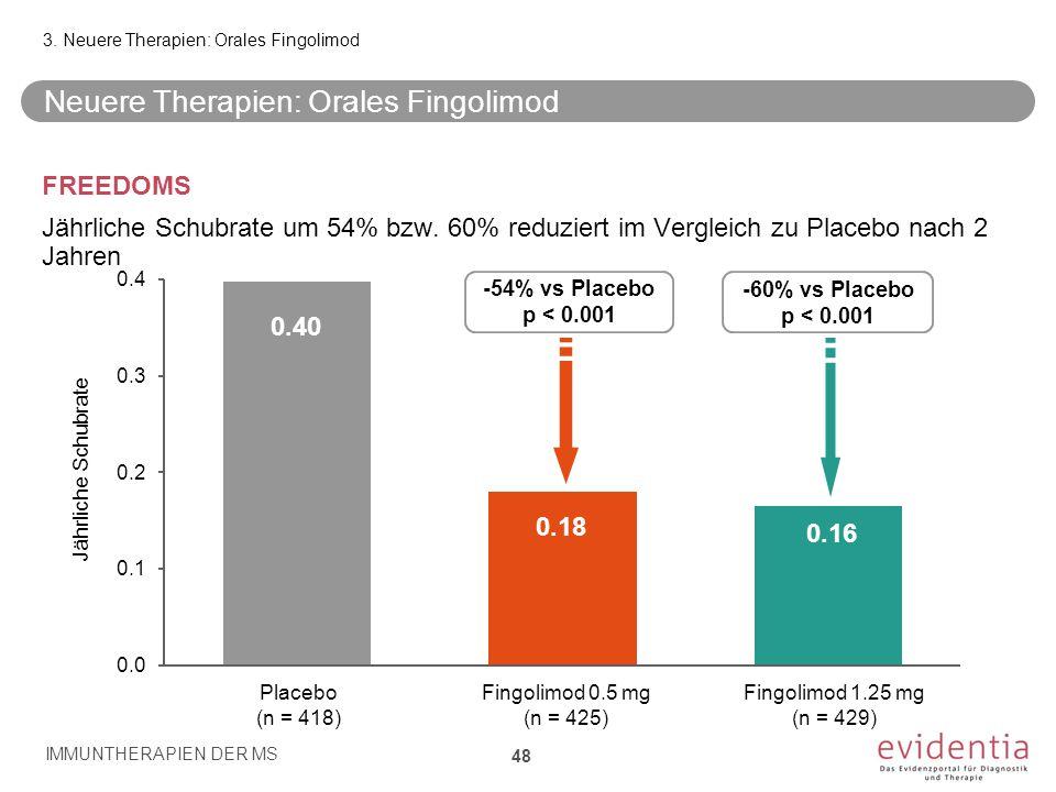 FREEDOMS Jährliche Schubrate um 54% bzw. 60% reduziert im Vergleich zu Placebo nach 2 Jahren IMMUNTHERAPIEN DER MS 48 3. Neuere Therapien: Orales Fing