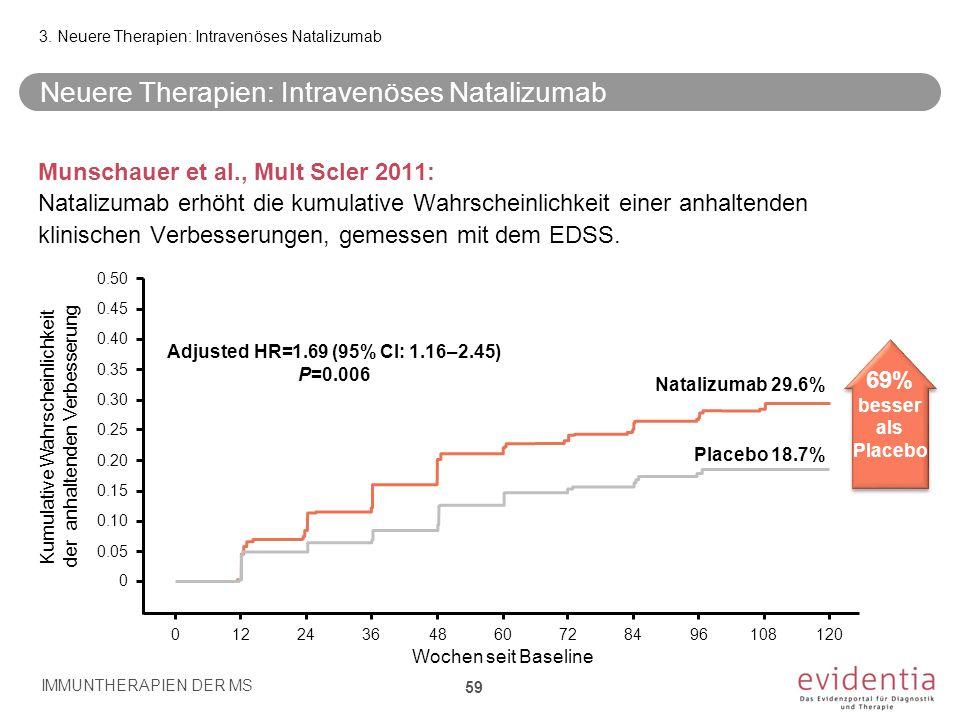 Neuere Therapien: Intravenöses Natalizumab Munschauer et al., Mult Scler 2011: Natalizumab erhöht die kumulative Wahrscheinlichkeit einer anhaltenden