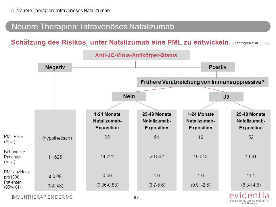 Neuere Therapien: Intravenöses Natalizumab Schätzung des Risikos, unter Natalizumab eine PML zu entwickeln. IMMUNTHERAPIEN DER MS 67 3. Neuere Therapi