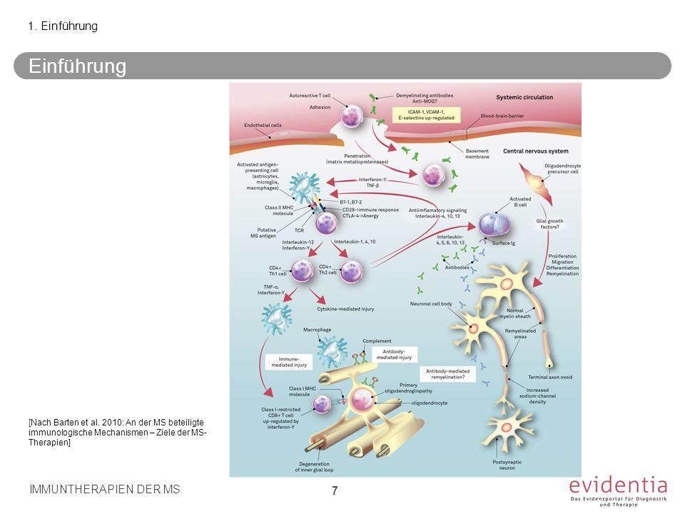 Einführung IMMUNTHERAPIEN DER MS 7 1. Einführung [Nach Barten et al. 2010: An der MS beteiligte immunologische Mechanismen – Ziele der MS- Therapien]