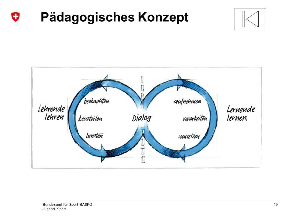 19 Bundesamt für Sport BASPO Jugend+Sport Pädagogisches Konzept