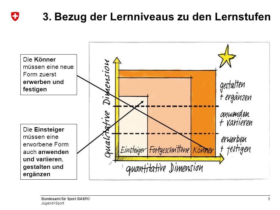 5 Bundesamt für Sport BASPO Jugend+Sport 3.Bezug der Lernniveaus zu den Lernstufen Die Einsteiger müssen eine erworbene Form auch anwenden und variier