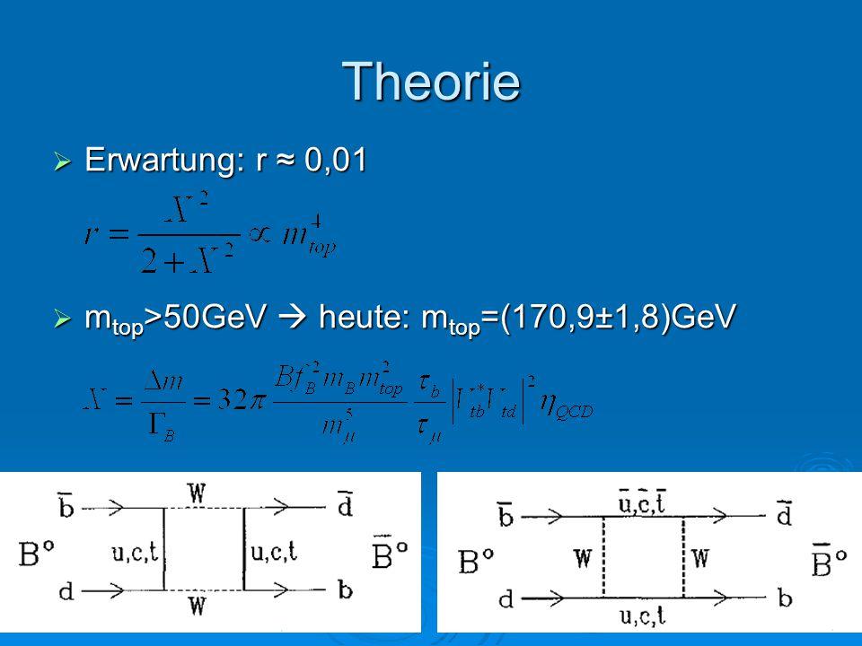 Theorie  Erwartung: r ≈ 0,01  m top >50GeV  heute: m top =(170,9±1,8)GeV