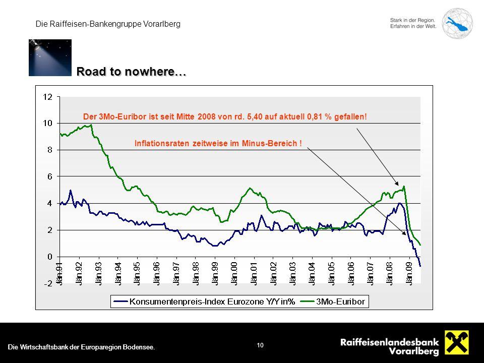 Die Wirtschaftsbank der Europaregion Bodensee. 10 Die Raiffeisen-Bankengruppe Vorarlberg Der 3Mo-Euribor ist seit Mitte 2008 von rd. 5,40 auf aktuell