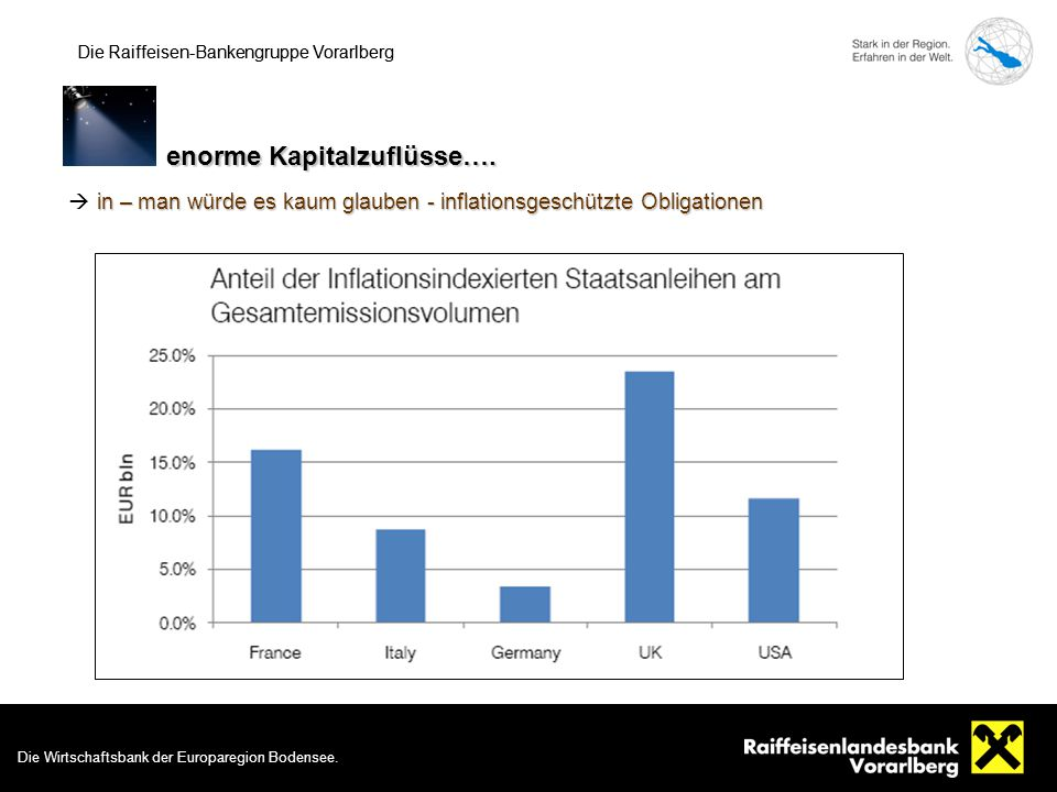Die Wirtschaftsbank der Europaregion Bodensee. 13 Die Raiffeisen-Bankengruppe Vorarlberg enorme Kapitalzuflüsse…. Die Raiffeisen-Bankengruppe Vorarlbe
