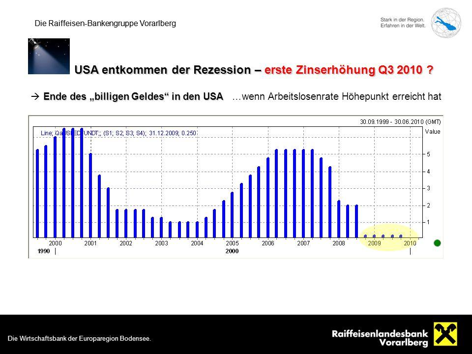 Die Wirtschaftsbank der Europaregion Bodensee. 5 Die Raiffeisen-Bankengruppe Vorarlberg USA entkommen der Rezession – erste Zinserhöhung Q3 2010 ? Die