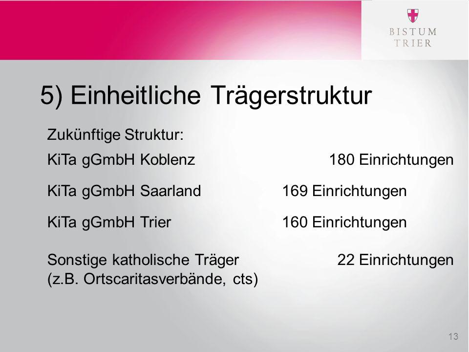 5) Einheitliche Trägerstruktur Zukünftige Struktur: KiTa gGmbH Koblenz180 Einrichtungen KiTa gGmbH Saarland169 Einrichtungen KiTa gGmbH Trier160 Einri