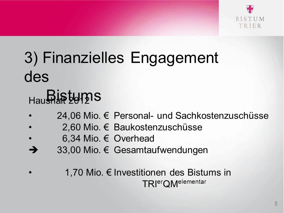 3) Finanzielles Engagement des Bistums Haushalt 2012 24,06 Mio. € Personal- und Sachkostenzuschüsse 2,60 Mio. € Baukostenzuschüsse 6,34 Mio. € Overhea