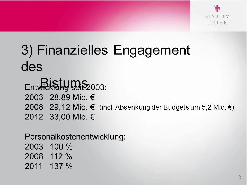 3) Finanzielles Engagement des Bistums Entwicklung seit 2003: 200328,89 Mio. € 2008 29,12 Mio. € (incl. Absenkung der Budgets um 5,2 Mio. €) 201233,00
