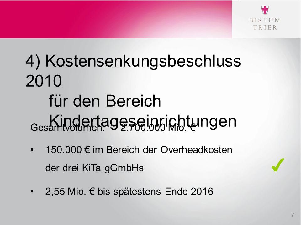 Ich meine 4) Kostensenkungsbeschluss 2010 für den Bereich Kindertageseinrichtungen Gesamtvolumen:2.700.000 Mio. € 150.000 € im Bereich der Overheadkos