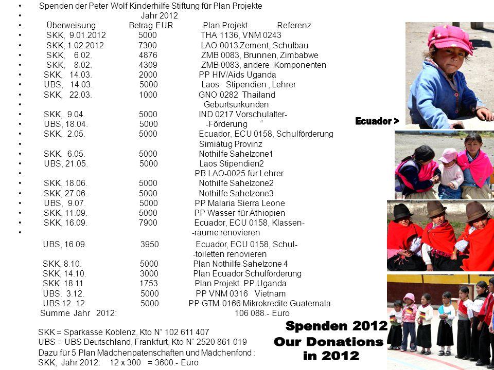 Spenden der Peter Wolf Kinderhilfe Stiftung für Plan Projekte 2011 Überweisung Betrag EUR Plan Projekt Referenz SKK, 10.07.2011 1000 Nepal, Kamalari 19386 1000 Sri Lanka, sauberes Wasser 1000 Sambia 1000 Ecuador SKK, 13.07.
