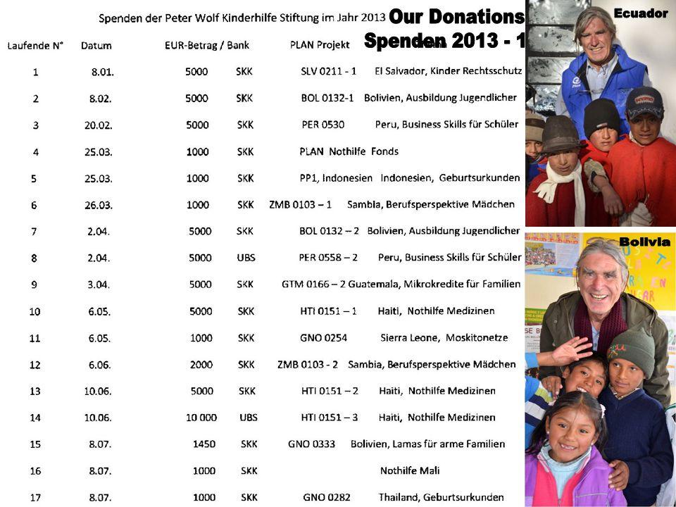 Spenden der Peter Wolf Kinderhilfe Stiftung für Plan Projekte Jahr 2012 Überweisung Betrag EUR Plan Projekt Referenz SKK, 9.01.2012 5000 THA 1136, VNM 0243 SKK, 1.02.2012 7300 LAO 0013 Zement, Schulbau SKK, 6.02.