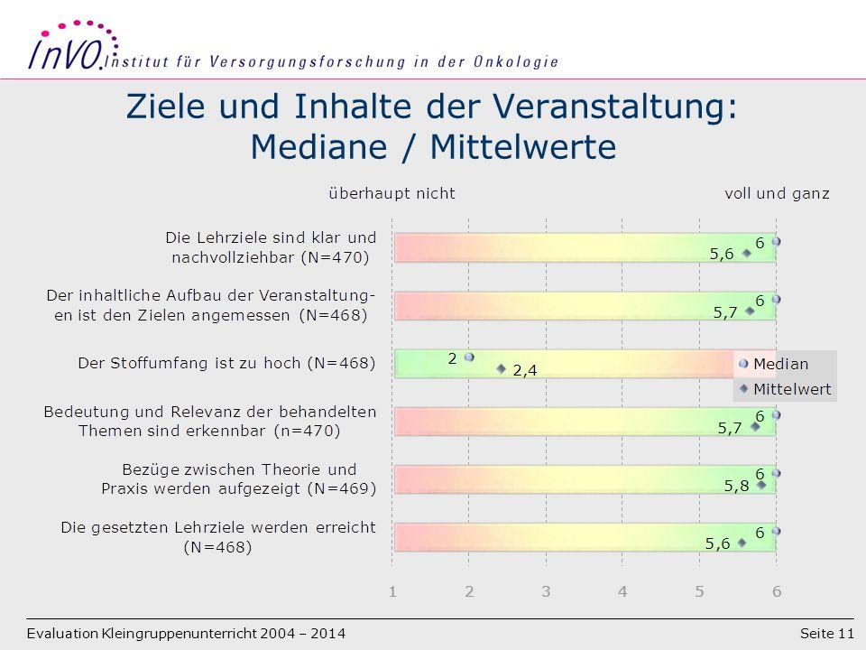 Seite 11 Ziele und Inhalte der Veranstaltung: Mediane / Mittelwerte Evaluation Kleingruppenunterricht 2004 – 2014