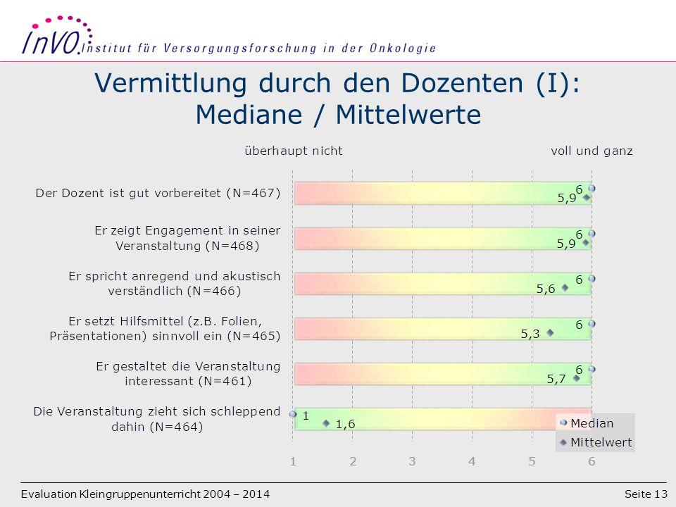 Seite 13 Vermittlung durch den Dozenten (I): Mediane / Mittelwerte Evaluation Kleingruppenunterricht 2004 – 2014