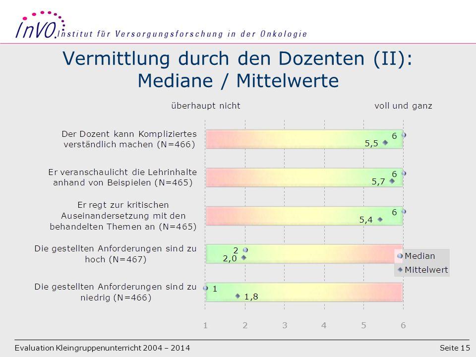 Seite 15 Vermittlung durch den Dozenten (II): Mediane / Mittelwerte Evaluation Kleingruppenunterricht 2004 – 2014