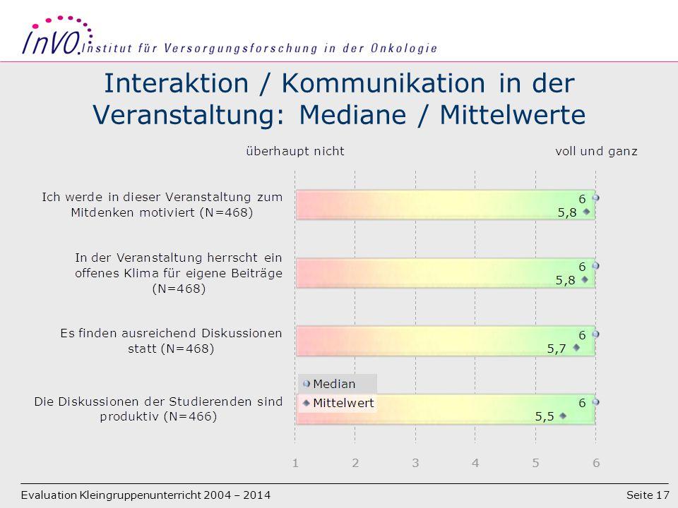 Seite 17 Interaktion / Kommunikation in der Veranstaltung: Mediane / Mittelwerte Evaluation Kleingruppenunterricht 2004 – 2014