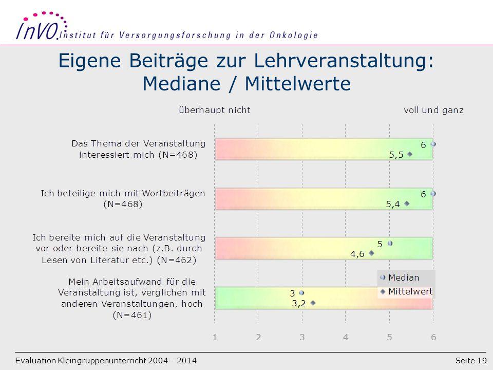 Seite 19 Eigene Beiträge zur Lehrveranstaltung: Mediane / Mittelwerte Evaluation Kleingruppenunterricht 2004 – 2014