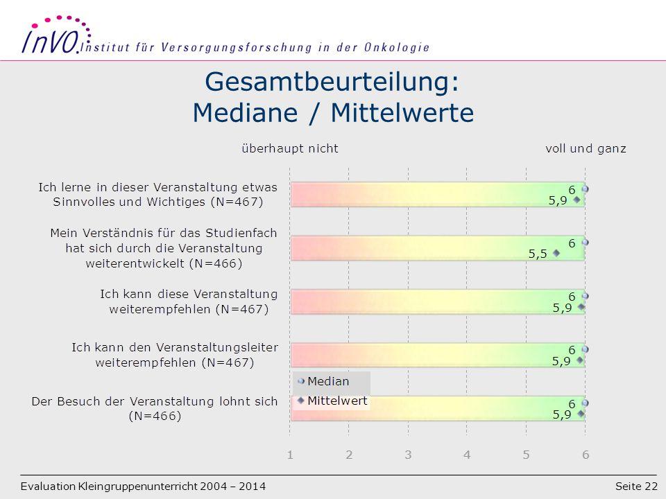 Seite 22 Gesamtbeurteilung: Mediane / Mittelwerte Evaluation Kleingruppenunterricht 2004 – 2014