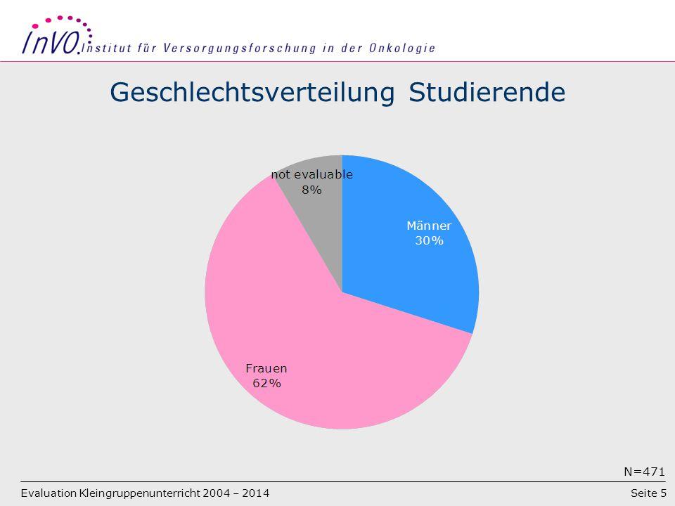 Seite 5 Geschlechtsverteilung Studierende N=471 Evaluation Kleingruppenunterricht 2004 – 2014