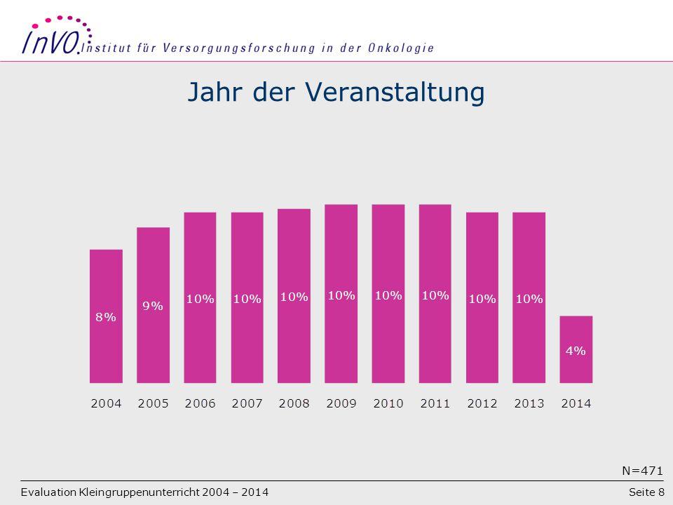 Seite 8 Jahr der Veranstaltung N=471 Evaluation Kleingruppenunterricht 2004 – 2014