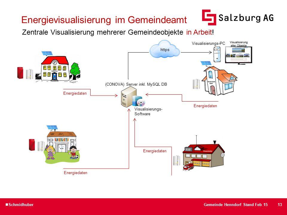 13 Visualisierungs- Software Energievisualisierung im Gemeindeamt Zentrale Visualisierung mehrerer Gemeindeobjekte in Arbeit.