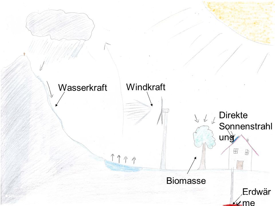 Wasserkraft Windkraft Biomasse Erdwär me Direkte Sonnenstrahl ung 6 SchmidhuberGemeinde Henndorf Stand Feb 15
