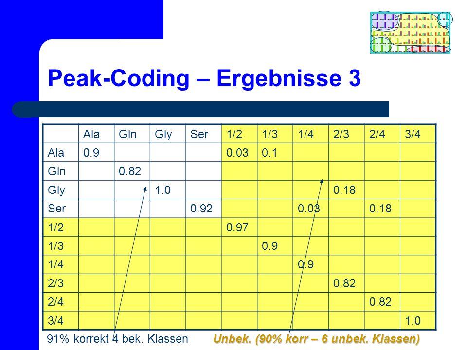 Peak-Coding – Ergebnisse 3 AlaGlnGlySer1/21/31/42/32/43/4 Ala0.90.030.1 Gln0.82 Gly1.00.18 Ser0.920.030.18 1/20.97 1/30.9 1/40.9 2/30.82 2/40.82 3/41.