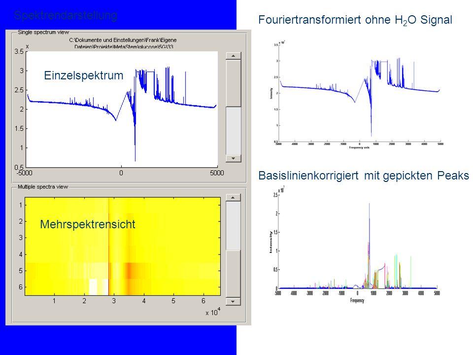 Sparse-Coding – Ergebnisse 1 Fuzziness für Alanin – Klasse 1 Fuzziness für Glutamine (2) Fuzziness für Glycine (3) Fuzziness für Serine (4) Hohe Zuordnung für Alanin (4) M: FLSOM Abbildung von D und T  M