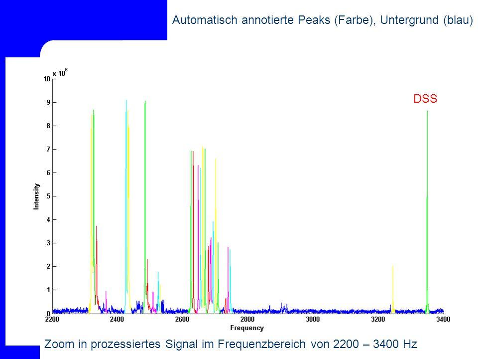Zoom in prozessiertes Signal im Frequenzbereich von 2200 – 3400 Hz Automatisch annotierte Peaks (Farbe), Untergrund (blau) DSS