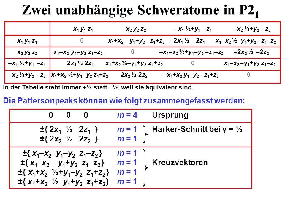 Zwei unabhängige Schweratome in P2 1 x 1 y 1 z 1 x 2 y 2 z 2 –x 1 ½+y 1 –z 1 –x 2 ½+y 2 –z 2 x 1 y 1 z 1 0 –x 1 +x 2 –y 1 +y 2 –z 1 +z 2 –2x 1 ½ –2z 1 –x 1 –x 2 ½–y 1 +y 2 –z 1 –z 2 x 2 y 2 z 2 x 1 –x 2 y 1 –y 2 z 1 –z 2 0 –x 1 –x 2 ½+y 1 –y 2 –z 1 –z 2 –2x 2 ½ –2z 2 –x 1 ½+y 1 –z 1 2x 1 ½ 2z 1 x 1 +x 2 ½–y 1 +y 2 z 1 +z 2 0 x 1 –x 2 –y 1 +y 2 z 1 –z 2 –x 2 ½+y 2 –z 2 x 1 +x 2 ½+y 1 –y 2 z 1 +z 2 2x 2 ½ 2z 2 –x 1 +x 2 y 1 –y 2 –z 1 +z 2 0 In der Tabelle steht immer +½ statt –½, weil sie äquivalent sind.