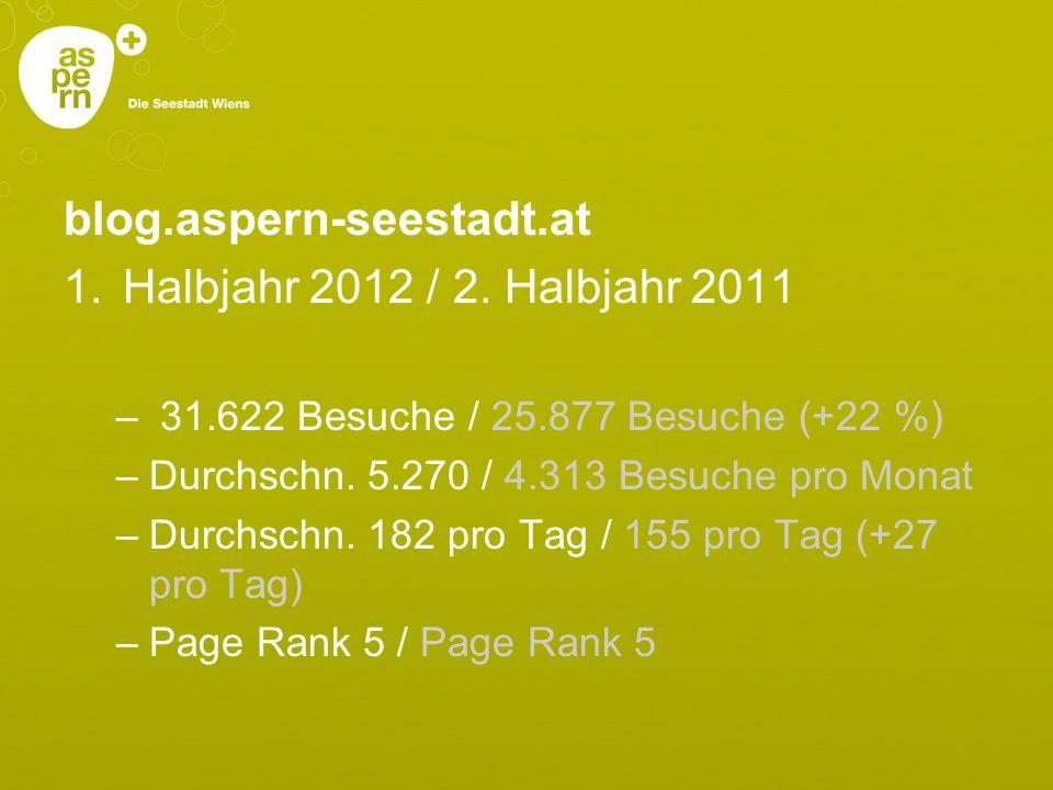 blog.aspern-seestadt.at 1.Halbjahr 2012 / 2. Halbjahr 2011 – 31.622 Besuche / 25.877 Besuche (+22 %) –Durchschn. 5.270 / 4.313 Besuche pro Monat –Durc