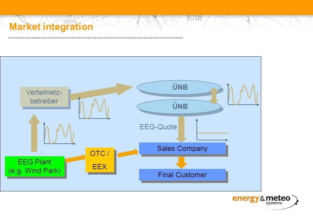 Market integration ÜNB Verteilnetz- betreiber EEG-Quote ÜNB EEG Plant (e.g.