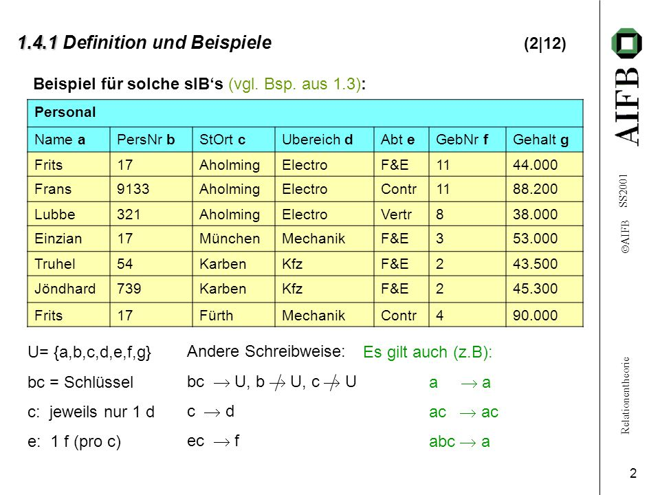 Relationentheorie  AIFB SS2001 2 1.4.1 1.4.1 Definition und Beispiele (2|12) U= {a,b,c,d,e,f,g} bc = Schlüssel c: jeweils nur 1 d e: 1 f (pro c) Personal Name aPersNr bStOrt cUbereich dAbt eGebNr fGehalt g Frits17AholmingElectroF&E1144.000 Frans9133AholmingElectroContr1188.200 Lubbe321AholmingElectroVertr838.000 Einzian17MünchenMechanikF&E353.000 Truhel54KarbenKfzF&E243.500 Jöndhard739KarbenKfzF&E245.300 Frits17FürthMechanikContr490.000 Es gilt auch (z.B): a  a ac  ac abc  a Beispiel für solche sIB's (vgl.