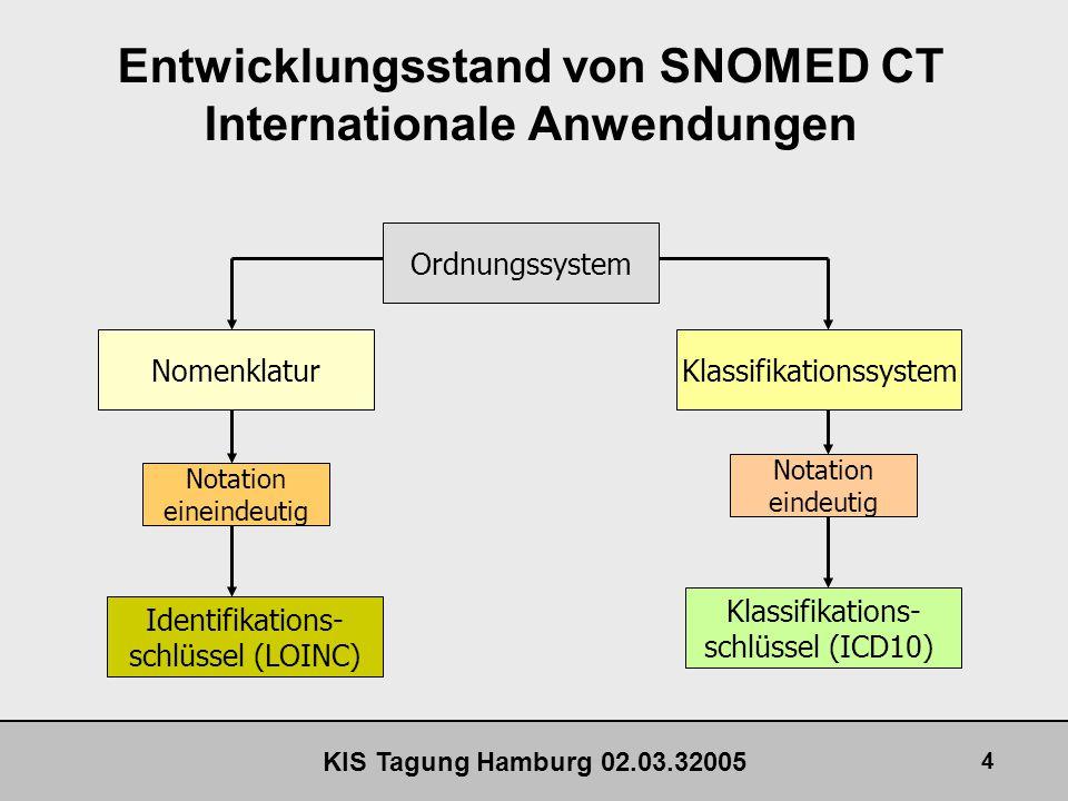 KIS Tagung Hamburg 02.03.32005 15 Entwicklungsstand von SNOMED CT Internationale Anwendungen Preferred Term Synonyme SNOMED CT Konzepte und deren Beschreibungen