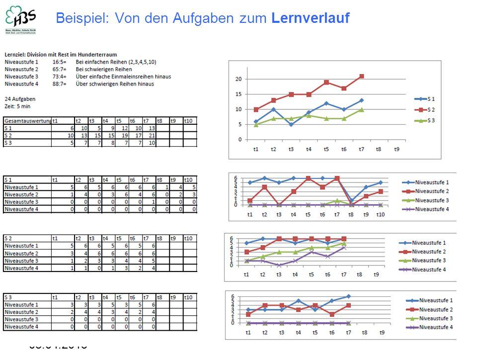 03.04.2015 9 Beispiel: Von den Aufgaben zum Lernverlauf