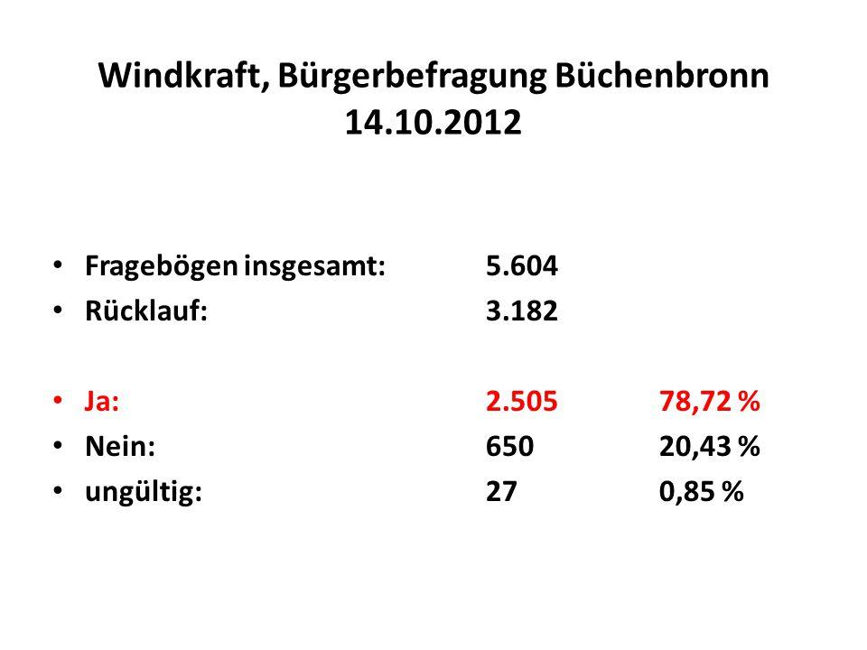Windkraft, Bürgerbefragung Büchenbronn 14.10.2012 Fragebögen insgesamt:5.604 Rücklauf:3.182 Ja:2.50578,72 % Nein:65020,43 % ungültig:270,85 %