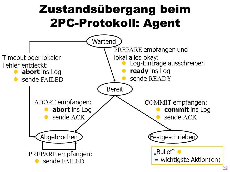 22 Zustandsübergang beim 2PC-Protokoll: Agent Wartend Bereit AbgebrochenFestgeschrieben COMMIT empfangen: commit ins Log sende ACK ABORT empfangen: ab