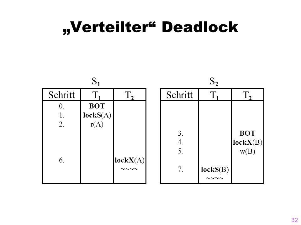 """32 """"Verteilter"""" Deadlock SchrittT1T1 T2T2 0. 1. 2. 6. BOT lockS(A) r(A) lockX(A)  S1S1 SchrittT1T1 T2T2 3. 4. 5. 7.lockS(B)  BOT lockX(B) w(B)"""