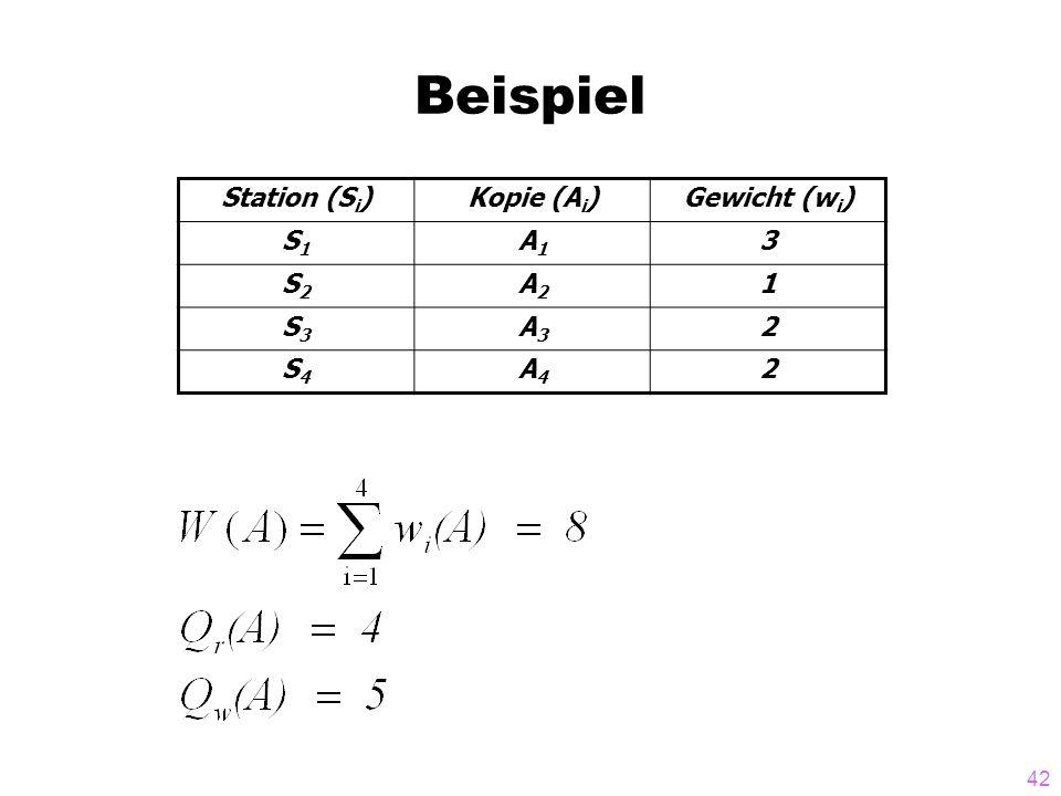 42 Beispiel Station (S i )Kopie (A i )Gewicht (w i ) S1S1 A1A1 3 S2S2 A2A2 1 S3S3 A3A3 2 S4S4 A4A4 2