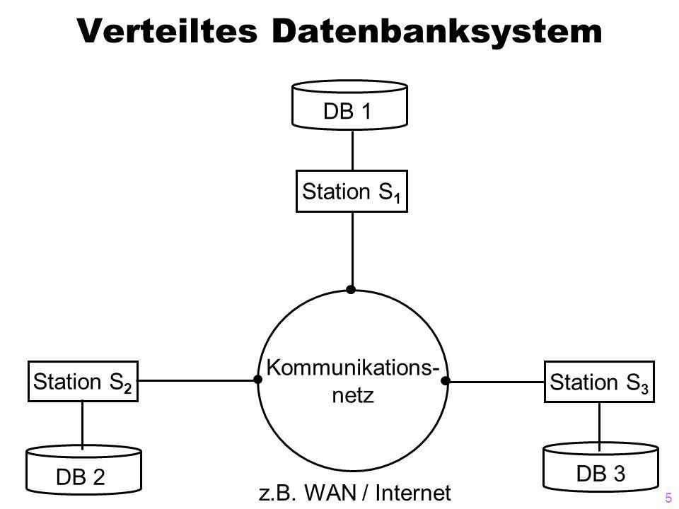5 Verteiltes Datenbanksystem Kommunikations- netz Station S 1 Station S 2 Station S 3 z.B. WAN / Internet DB 2 DB 1 DB 3